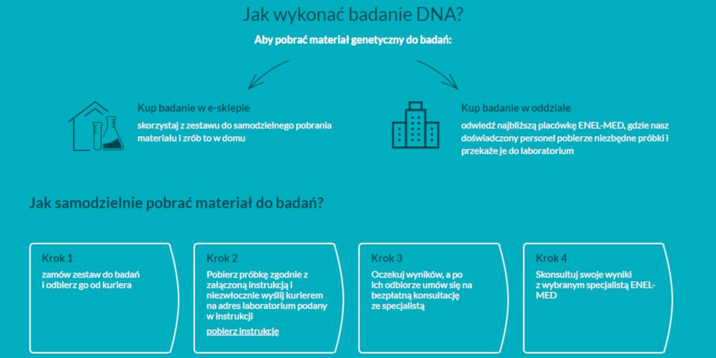 Jak wykonać badanie genetyczne